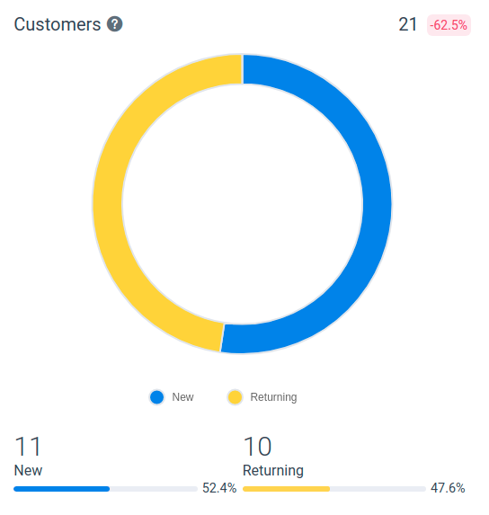 Amelia WordPress - Customers Chart