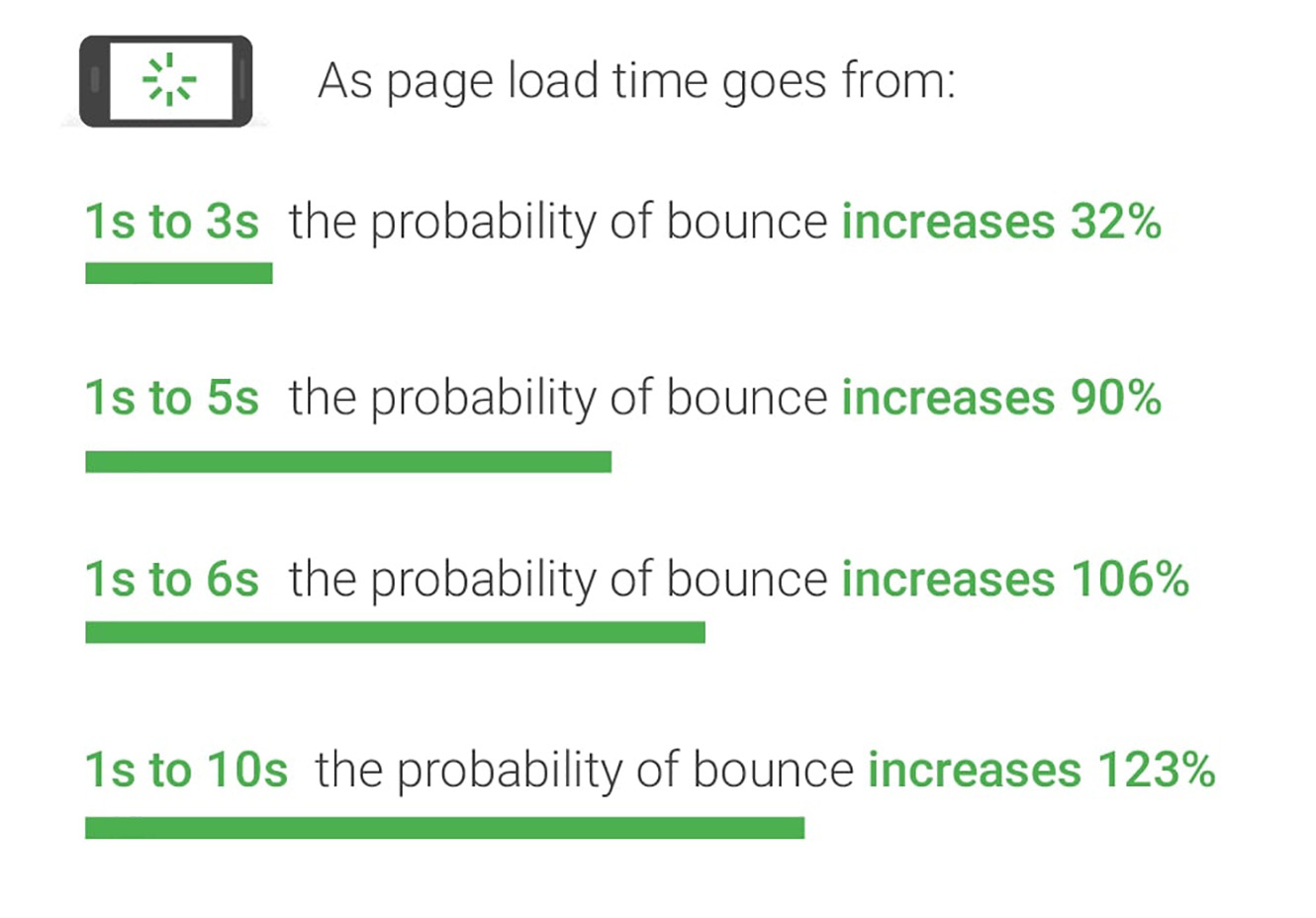 Adding too many plugins can significantly slow down your website. The slower it is, the higher the probability of bounce.