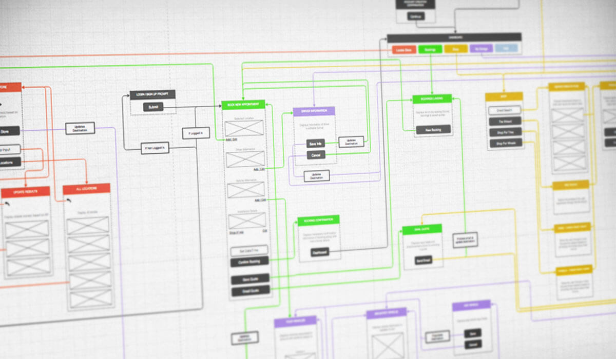 Simple Guide To Information Architecture For Web Designers