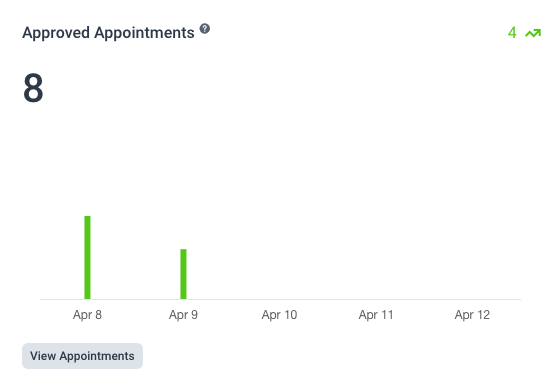 Approved appointments Dashboard Amelia WordPress Booking plugin